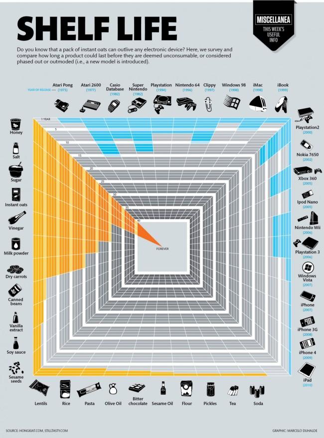 yemeklerin-ve-teknoloji-urunlerinin-raf-omru