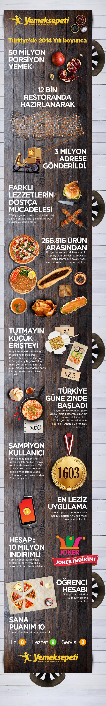 Yemeksepeti 2014 İnfografik