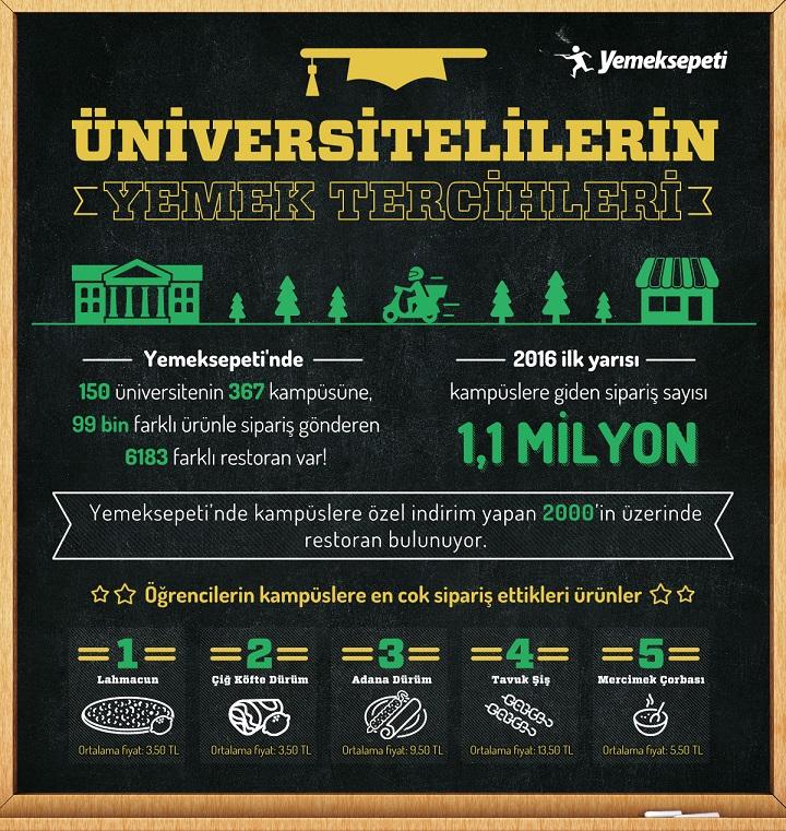 yemeksepeti-universitelilerin-yemek-tercihleri