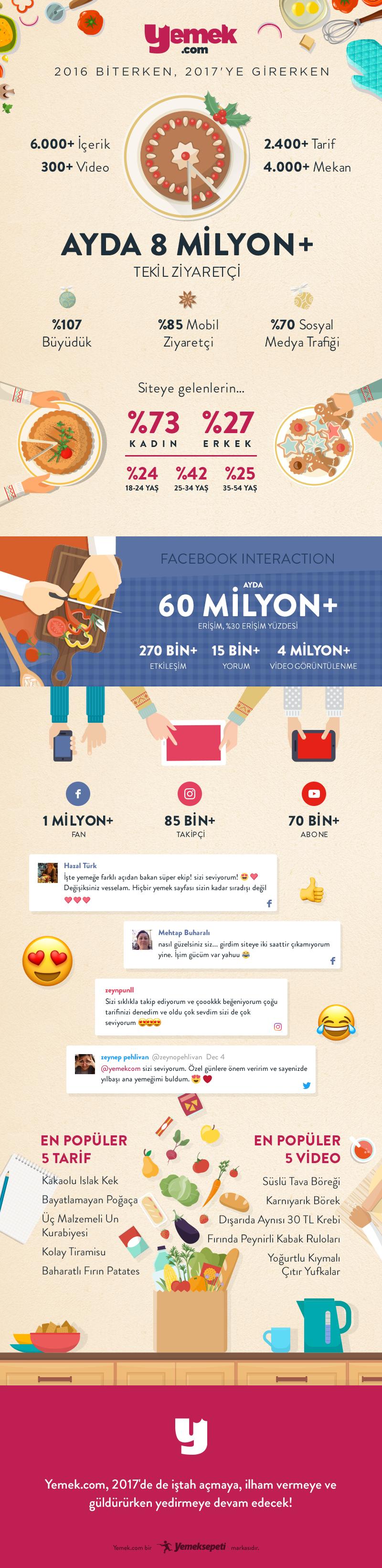 yemek.com infografik 2016