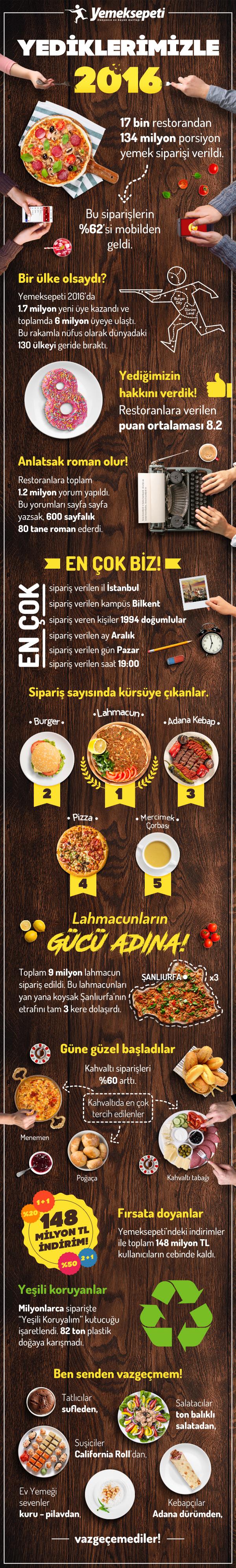Yemeksepeti İnfografik - Yediklerimizle 2016