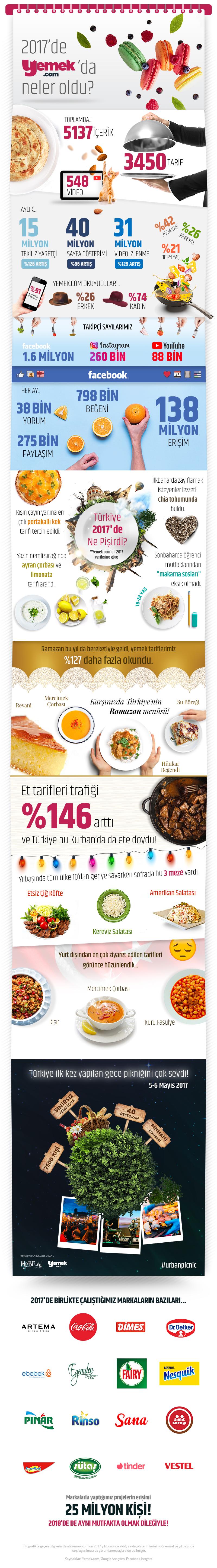 yemekcom-infografik-2017