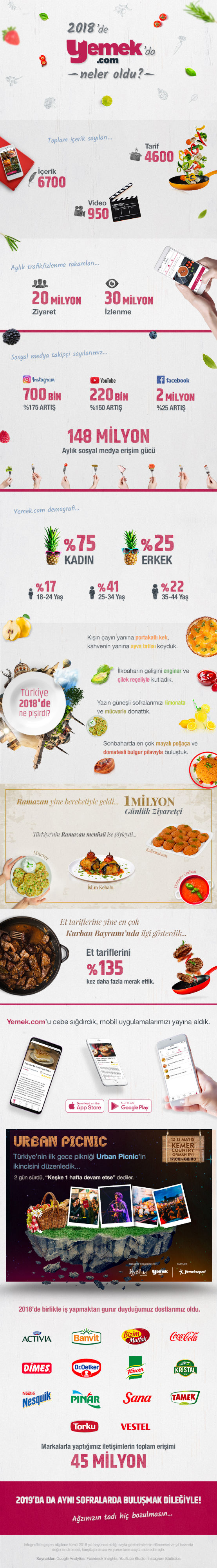 yemek-com-infografik-icerik