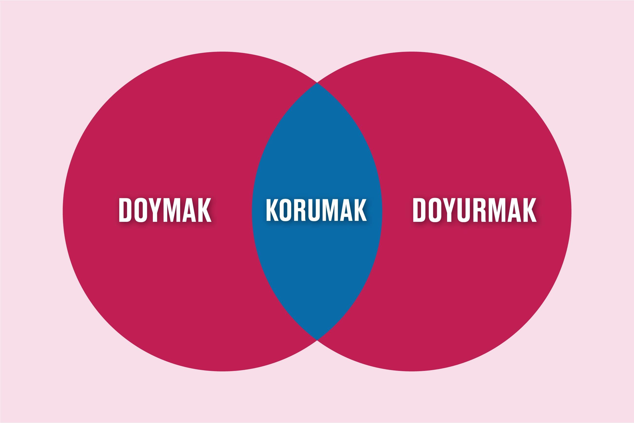 korumak-son